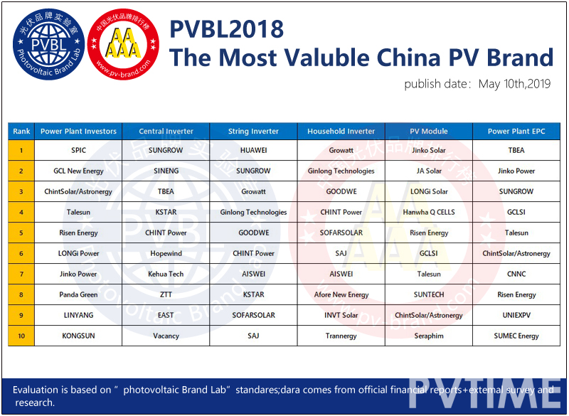 Century Photovoltaic Conference 2019 Successfully Concludes with the Announcement of the PVBL 2018 Photovoltaic Brand Rankings.-PVTIME