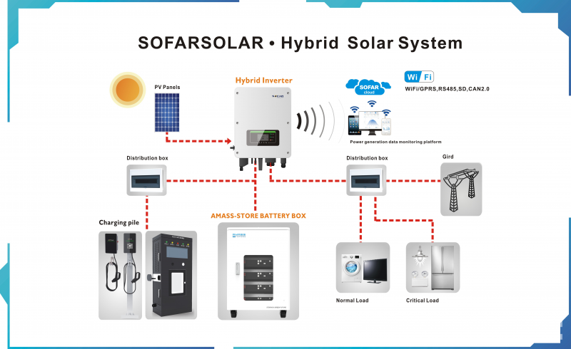 SOFARSOLAR battery inverters keep your electricity supply stable even the grid failure-PVTIME