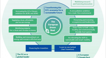 The European Green Deal Sets out How to Make Europe the First Climate-Neutral Continent by 2050