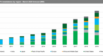 IHS Markit: Global Solar Installations to Decline 16% in 2020