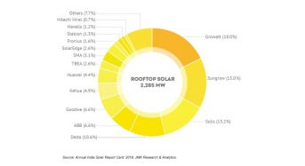 India Added Over 2.2gw Rooftop Solar Capacity With Growatt Being the No.1 Inverter Supplier