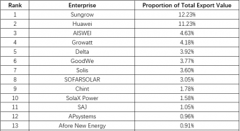 Chinese Solar Inverter Export Rankings for May: Sungrow #1, Huawei #2, AISWEI #3