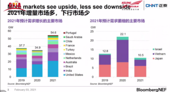 BloombergNEF Analyst Presents Solar: Things to Watch in 2021