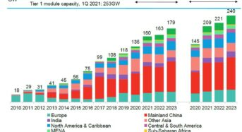 BloombergNEF Predicts Global PV Installed Capacity Growth of up to 209GW for 2021