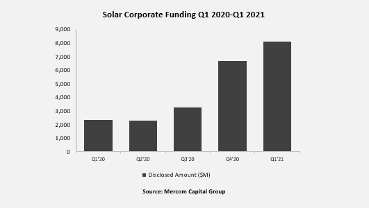 Mercom: Corporate Funding in Solar Sector Up 21% with $8.1 Billion in Q1 2021