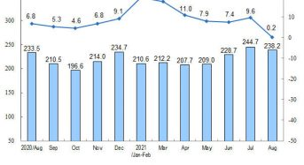 National Bureau of Statistics of China: Energy Production in August of 2021